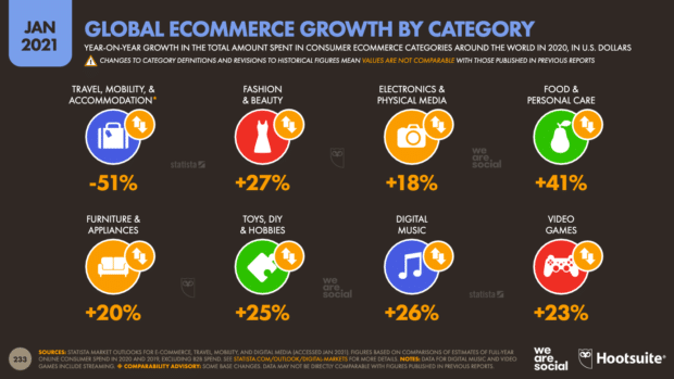 digital 2021 global ecommerce growth by category 620x349 1